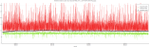 15 ms ping interval, plotted every 100 ms