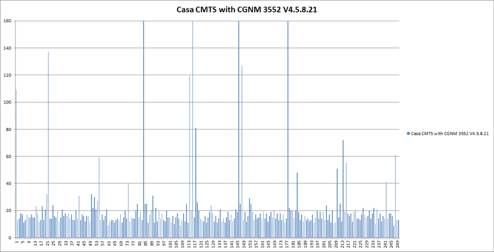 Casa CMTS with CGNM 3552 V4.5.8.21 max times above 160 ms.png