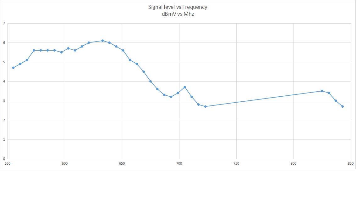 robindp signal levels.png
