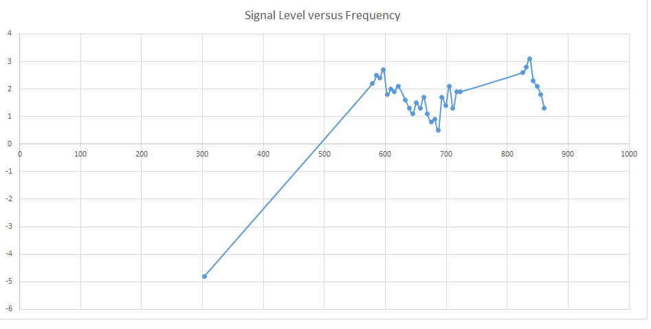 mike_toronto2 Signal Levels #2.png