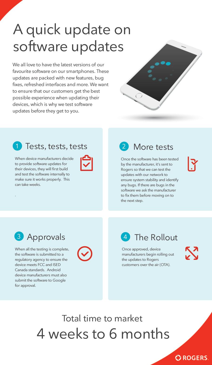 Rogers Infographic English.jpg