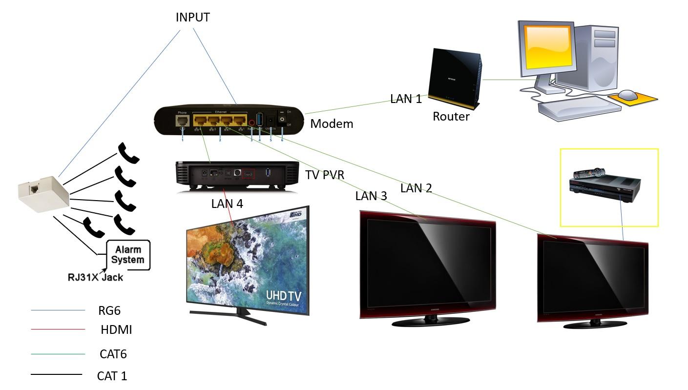 Home Phone - TV - Internet Future Configuration.jpg