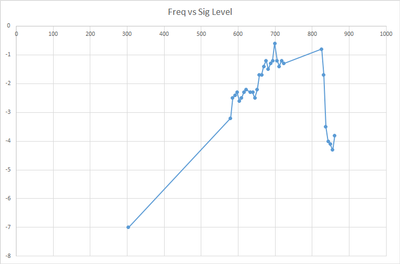 Sig level chart.png