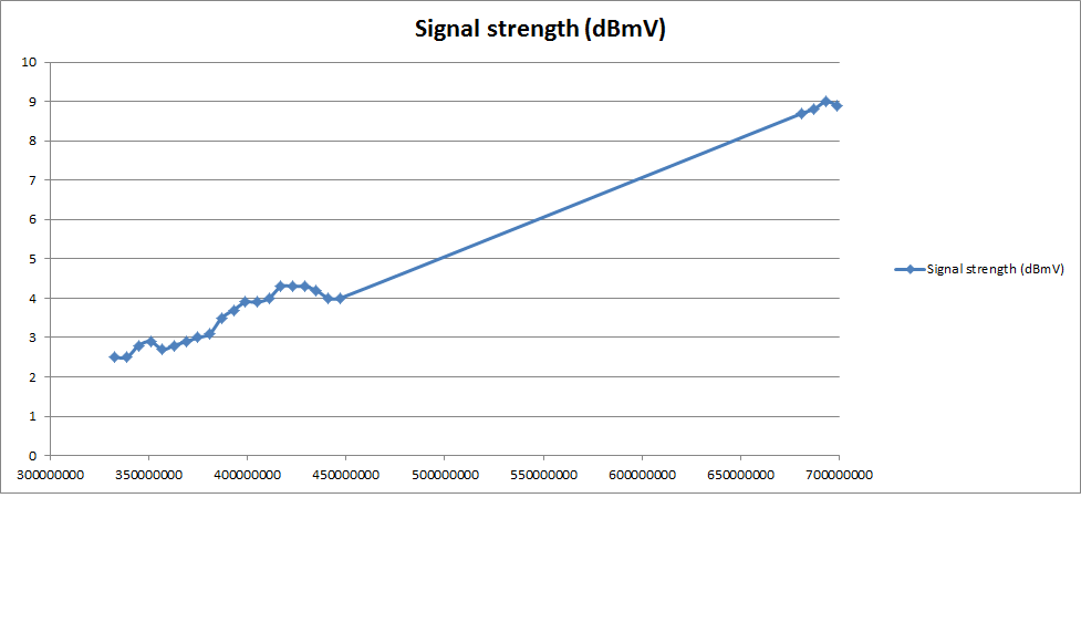 @Themeril Signal Levels.png