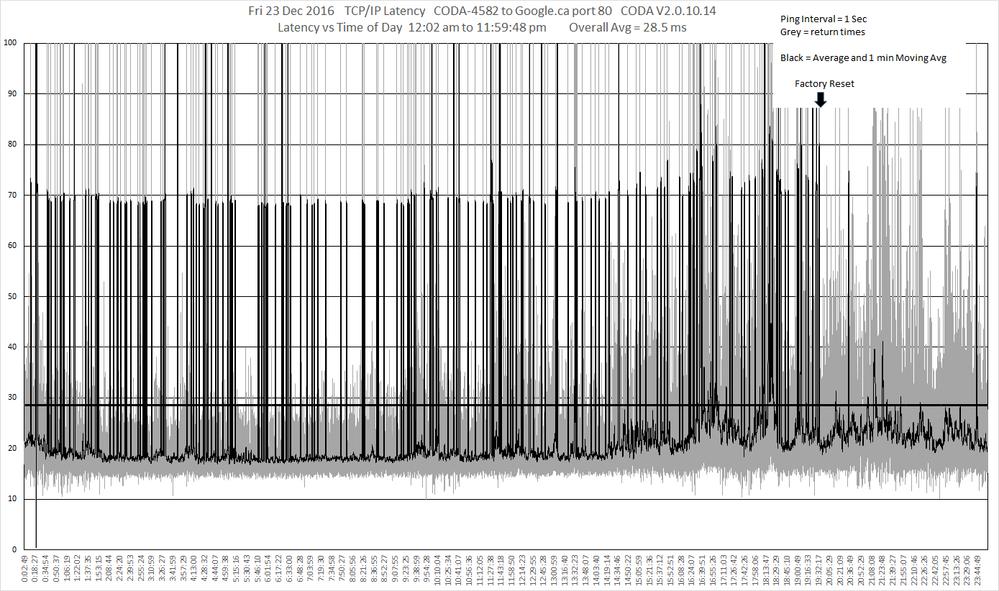 2_Fri 23 Dec TCP_IP   CODA-4582 to google.ca after Firmware load 2.0.10.14.png