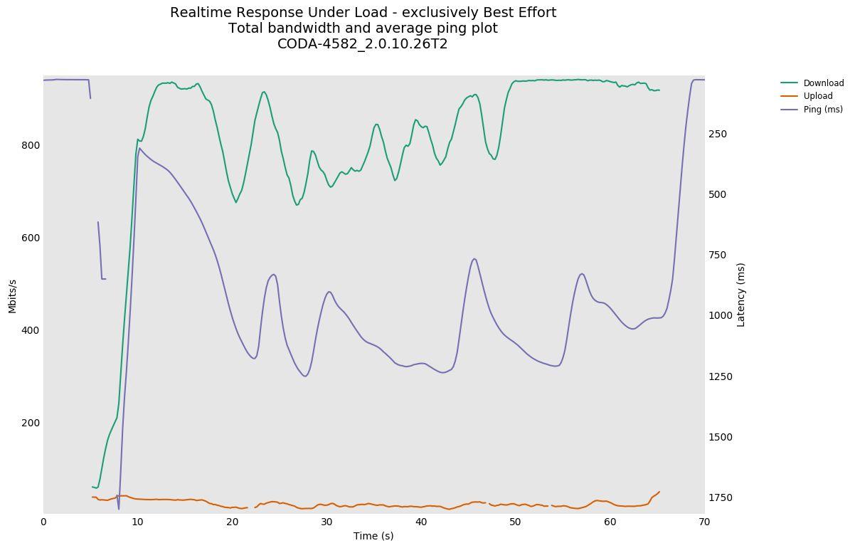 RRUL CODA-4582 2.0.10.26T2