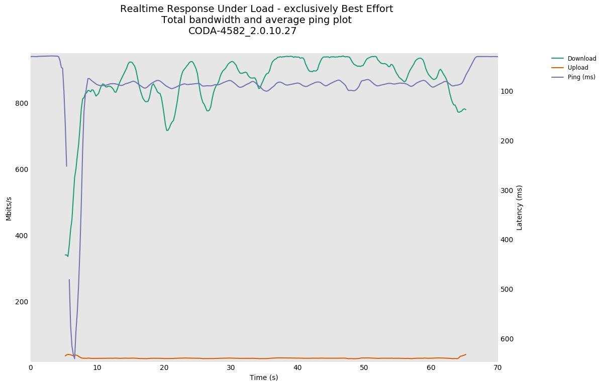 RRUL CODA-4582 2.0.10.27