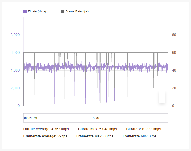 Throttling RTMP to Twitch - Rogers Community
