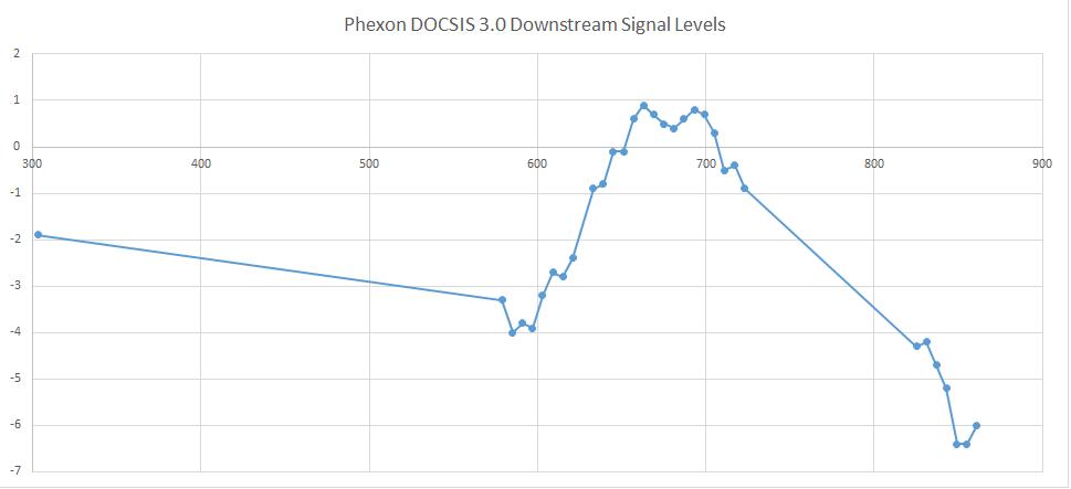 Phexon Signal Levels.png